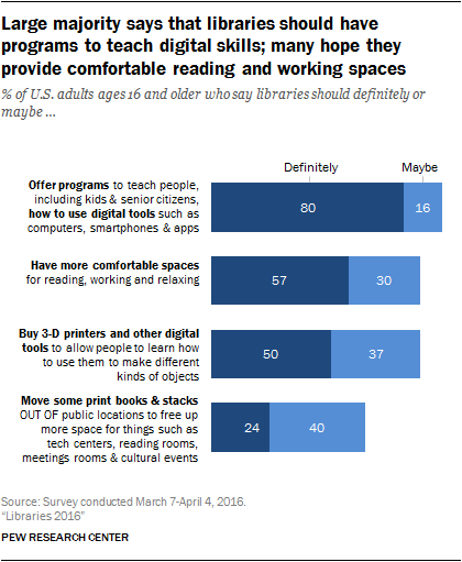 pew-digital-needs-pi_2016-09-09_libraries-2016_0-01-1