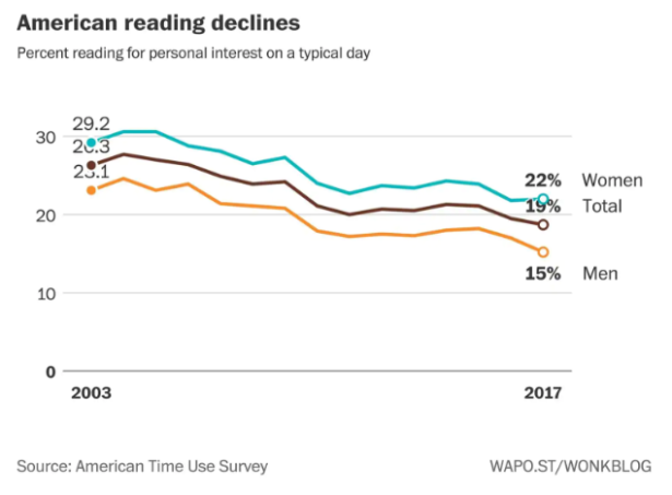 American-Reading-declines
